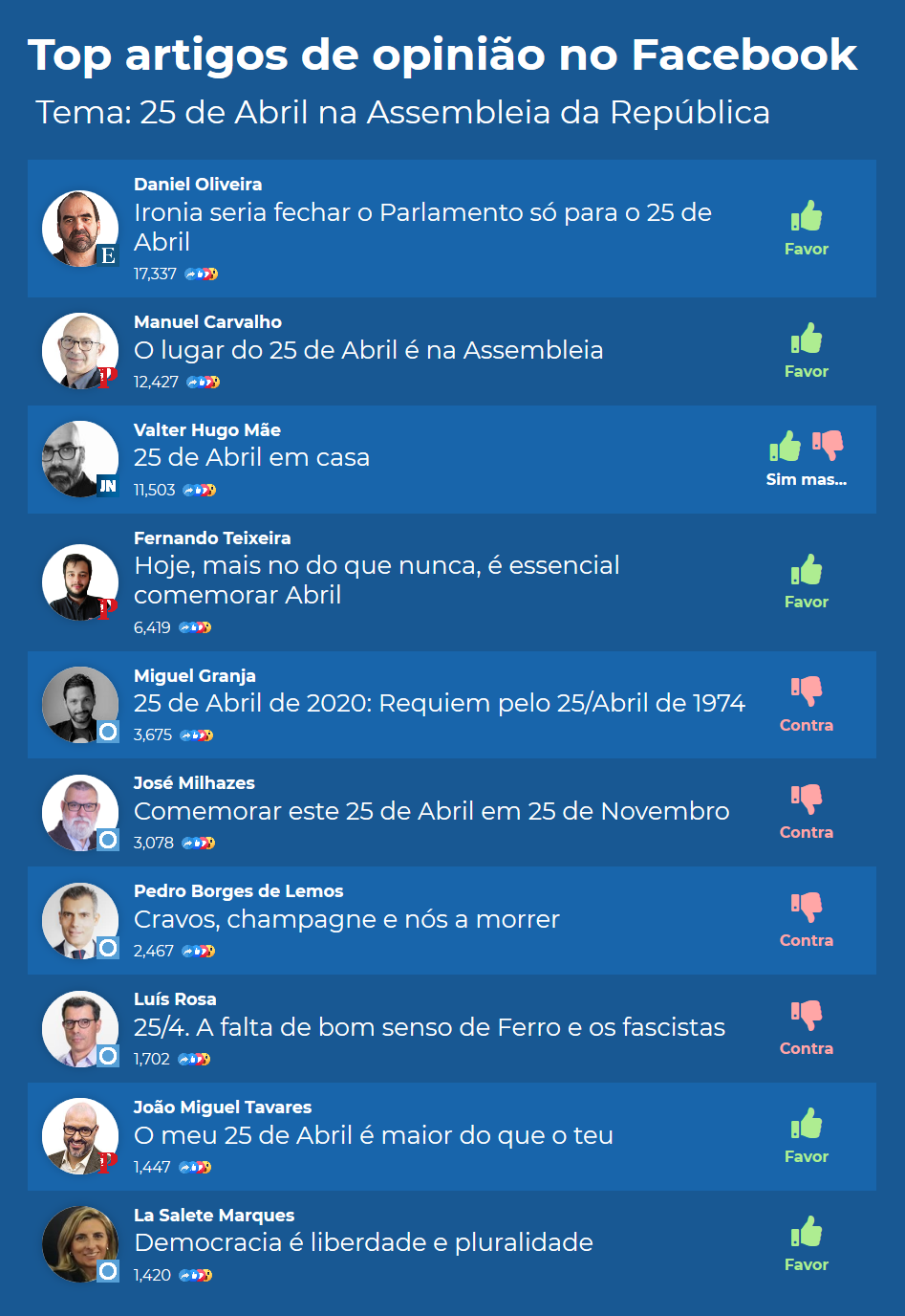 Top10_opiniao_25Abril