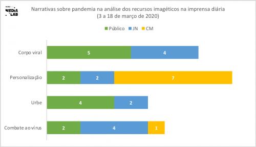 Distribuição das narrativas sobre pandemia categorizadas na análise das imagens publicadas na imprensa diária entre 3 e 18 de março de 2020 (fonte: Barómetro de Notícias MediaLab CIES-IUL).