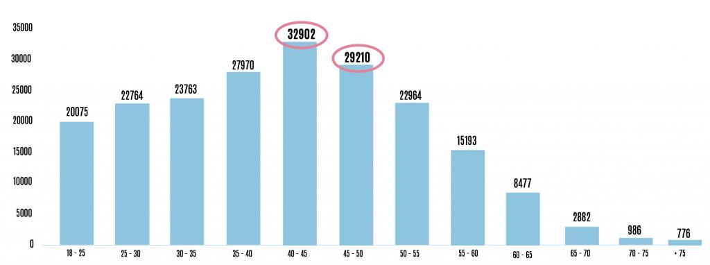 Distribuição utilizadores em função do intervalo etário
