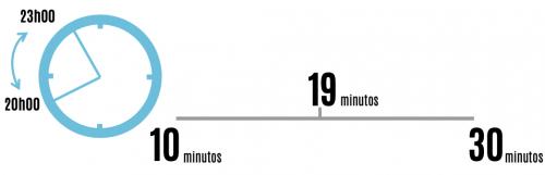 Horário de utilização mais comum e tempo médio por sessão