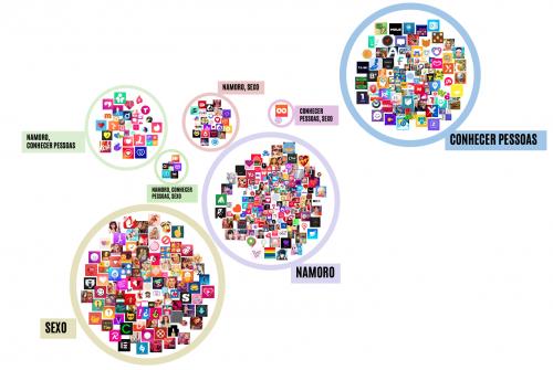 """Figura 12 - Visualização da rede de aplicações. Tamanho do ícone corresponde ao """"rating"""" dos utilizadores. Fonte: Elaboração própria."""