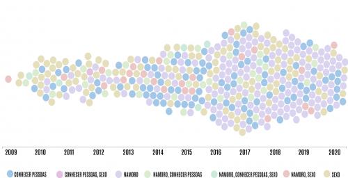 Figura 6: Timeline da data de lançamento das apps da amostra. Cor corresponde aos resultados em função do termo de pesquisa.