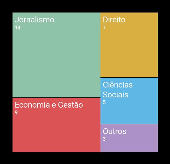 Quatro áreas profissionais monopolizaram o comentário televisivo na noite das eleições presidenciais. Estas áreas formam uma espécie de oligopólio da construção do discurso eleitoral na TV portuguesa, assim como a construção da experiência mediada dos portugueses sobre a política. Com os jornalistas a representar 37% do total dos comentadores.