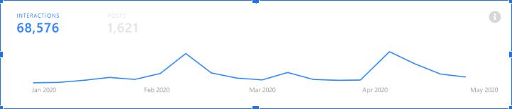 Figura 3 - Evolução do número de interacções em posts de Facebook relacionados com 5G entre 1 de janeiro e 29 de abril em Portugal.