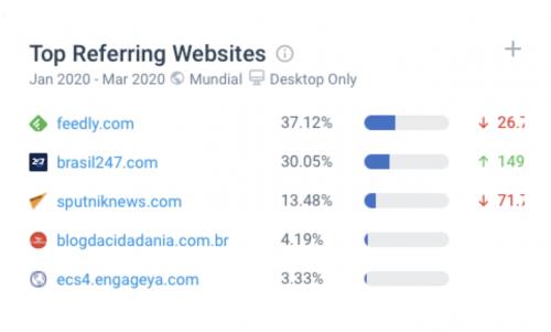 Figura 4: Sites que mais trazem tráfego para o Sputnik News em português / Crowtangle